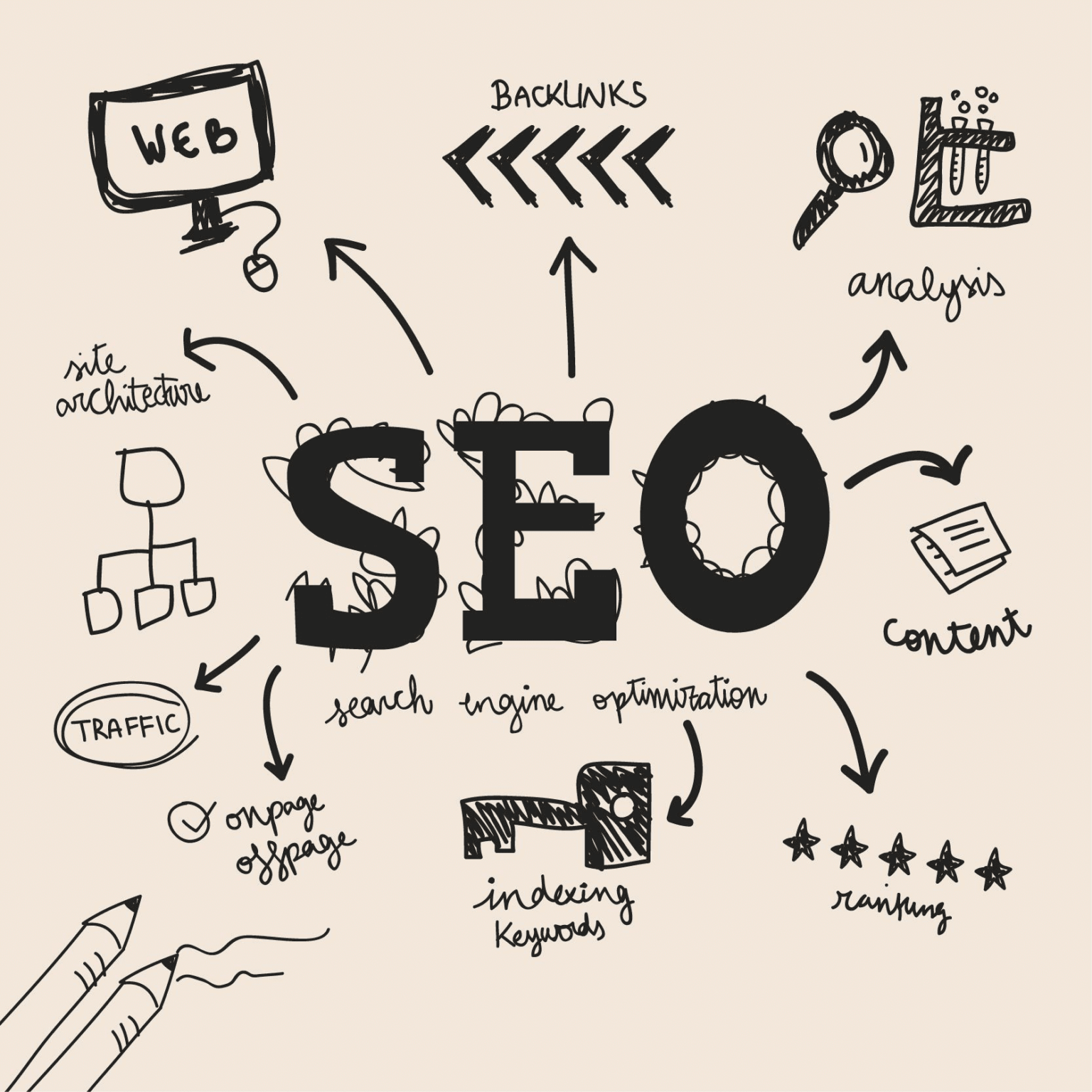 Submit Your Sitemap for Building SEO Friendly